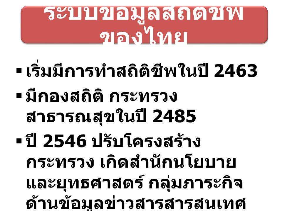 ระบบข้อมูลสถิติชีพของไทย