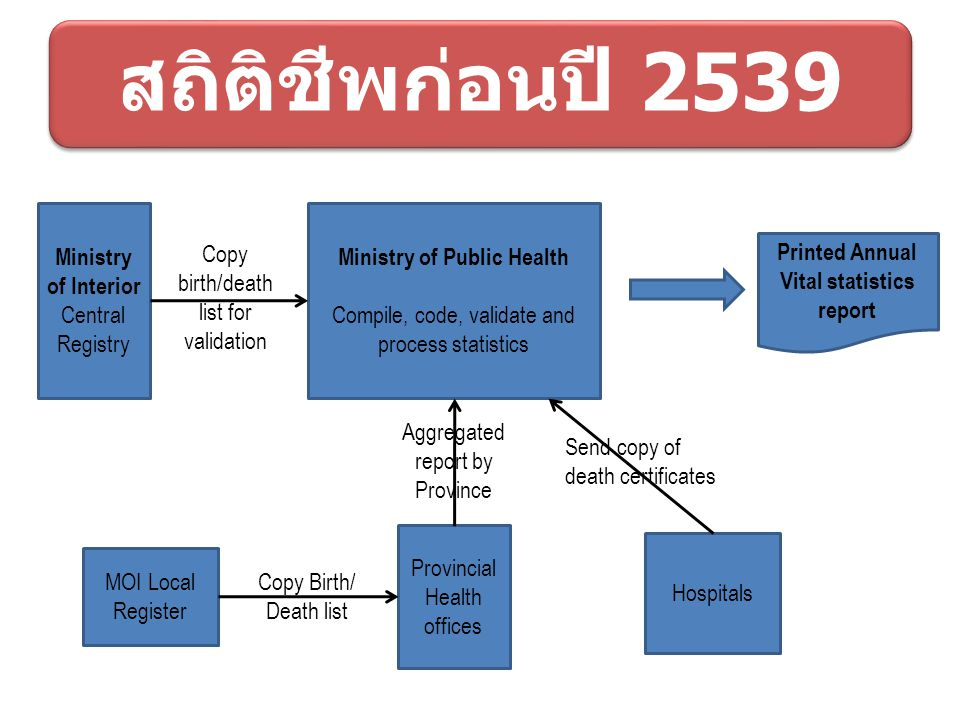Ministry of Public Health Printed Annual Vital statistics report