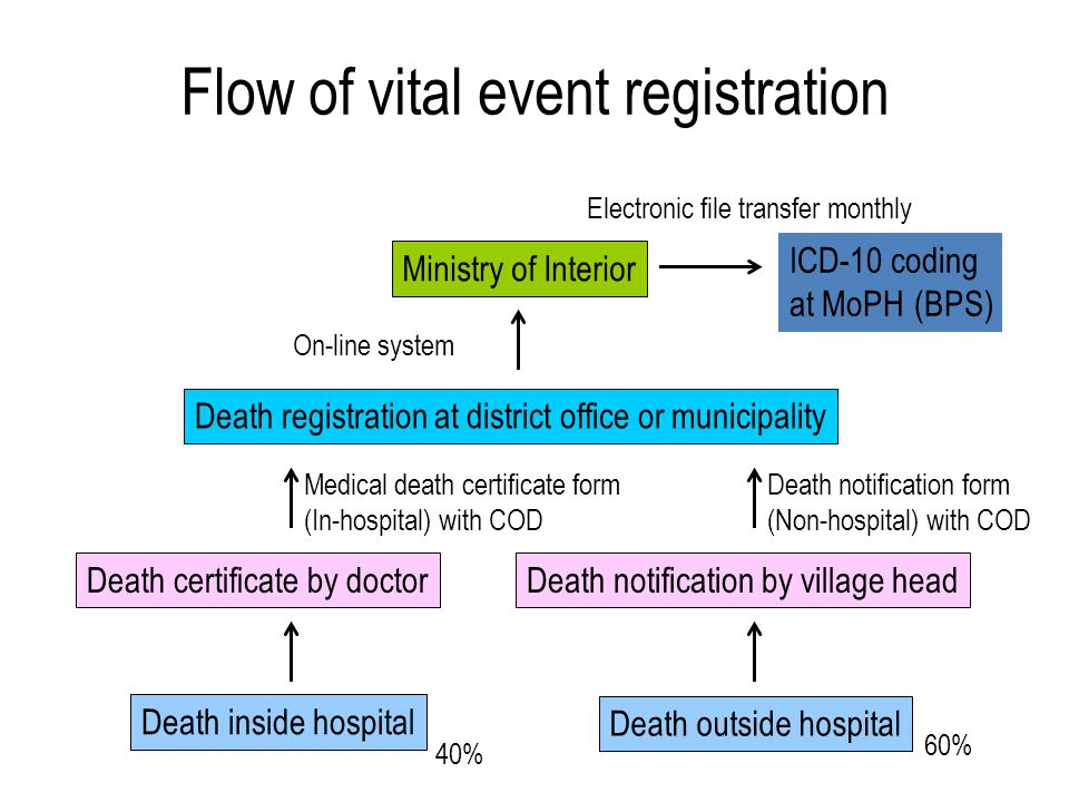 Flow of vital event registration