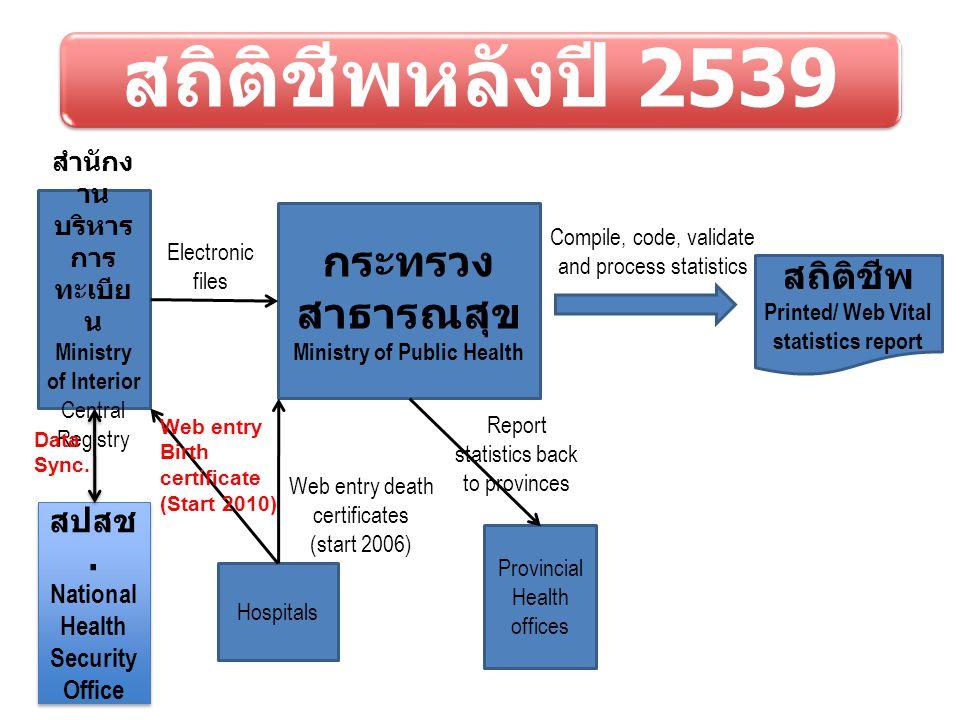 สถิติชีพหลังปี 2539 กระทรวงสาธารณสุข สถิติชีพ สปสช.