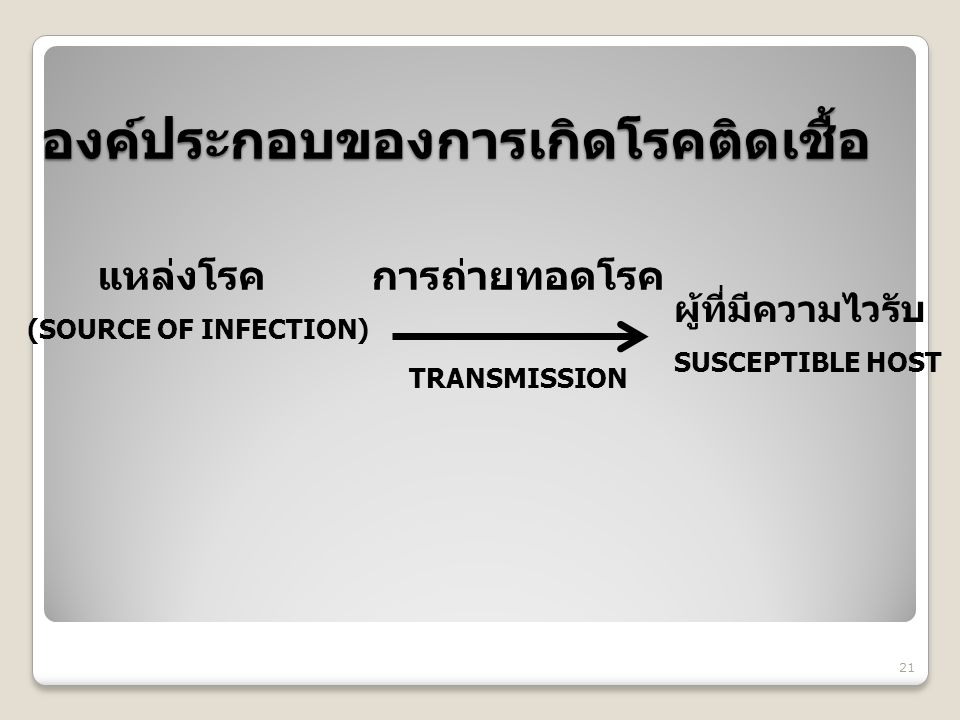 องค์ประกอบของการเกิดโรคติดเชื้อ