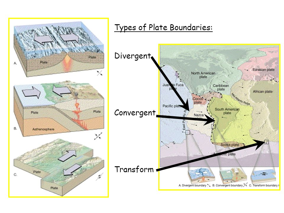 Types of Plate Boundaries: