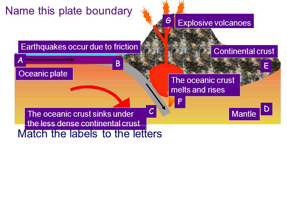 Name this plate boundary