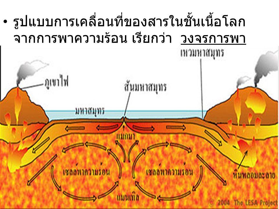 รูปแบบการเคลื่อนที่ของสารในชั้นเนื้อโลกจากการพาความร้อน เรียกว่า วงจรการพาความร้อน (Convection Cells)