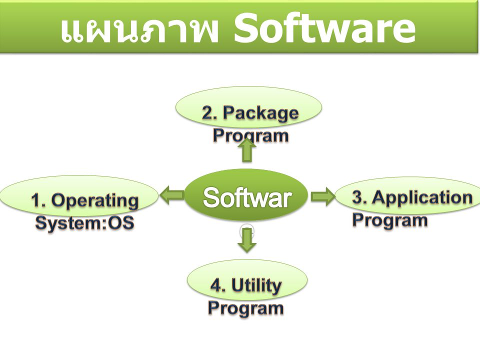 แผนภาพ Software Software 2. Package Program 3. Application Program