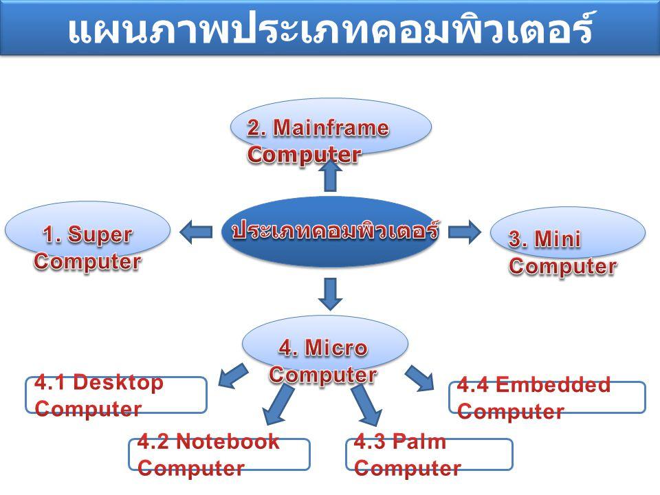แผนภาพประเภทคอมพิวเตอร์