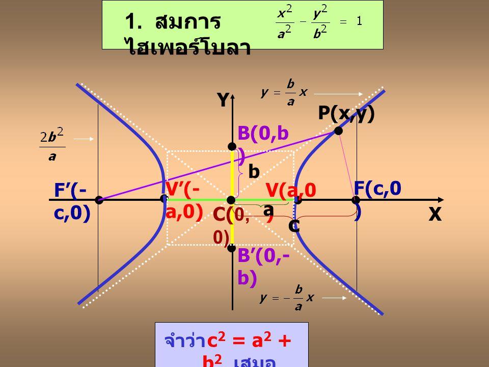 1. สมการไฮเพอร์โบลา c Y P(x,y) B(0,b) b F'(-c,0) V'(-a,0) V(a,0)