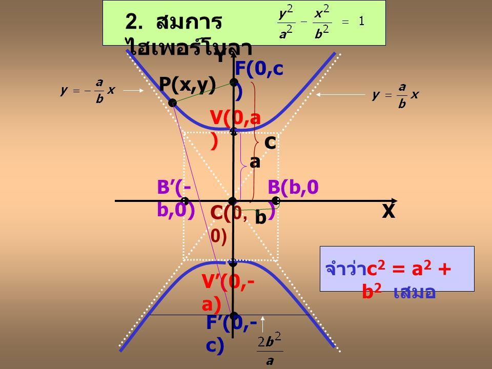 2. สมการไฮเพอร์โบลา c Y F(0,c) P(x,y) V(0,a) a B'(-b,0) B(b,0) C(0,0)