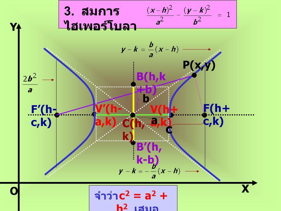 3. สมการไฮเพอร์โบลา c Y P(x,y) B(h,k+b) b F'(h-c,k) V'(h-a,k) V(h+a,k)