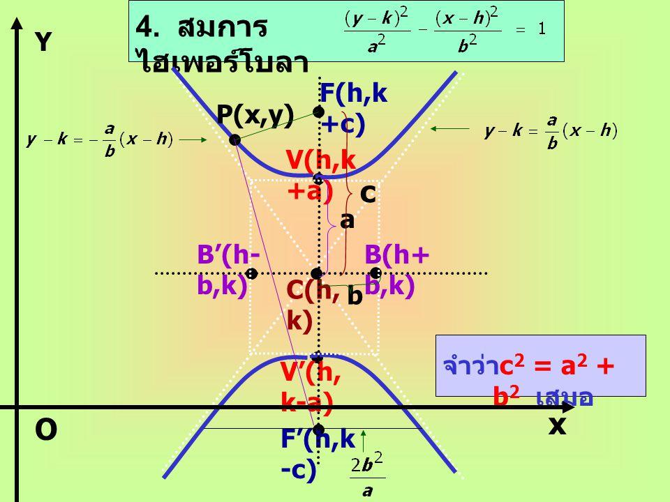 4. สมการไฮเพอร์โบลา c x O Y F(h,k+c) P(x,y) V(h,k+a) a B'(h-b,k)
