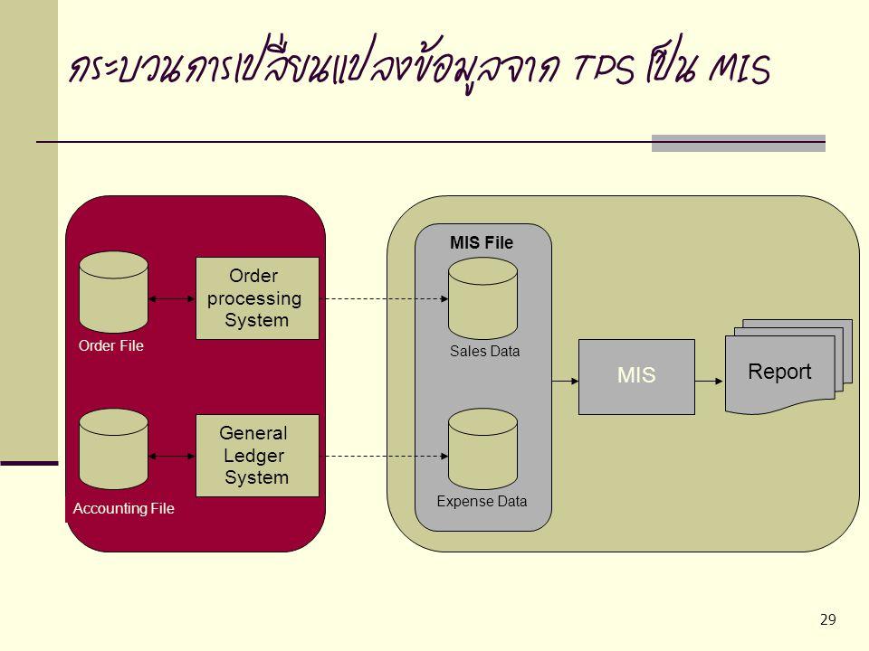 กระบวนการเปลี่ยนแปลงข้อมูลจาก TPS เป็น MIS