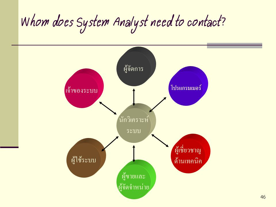 Whom does System Analyst need to contact