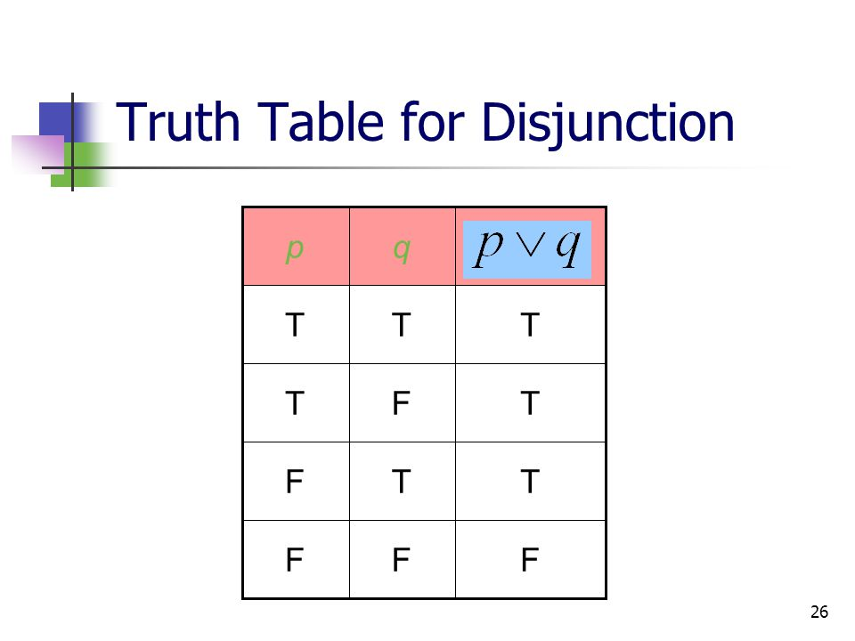 Truth Table for Disjunction