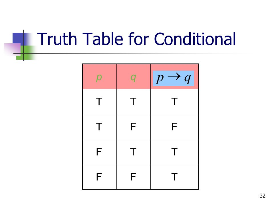 Truth Table for Conditional