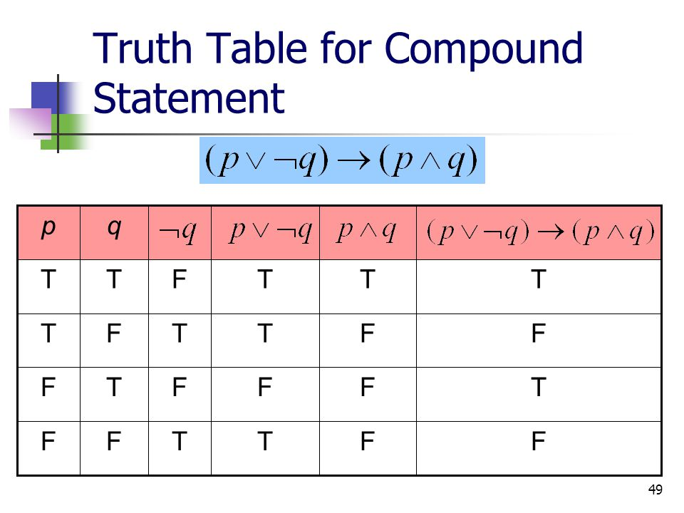 Truth Table for Compound Statement