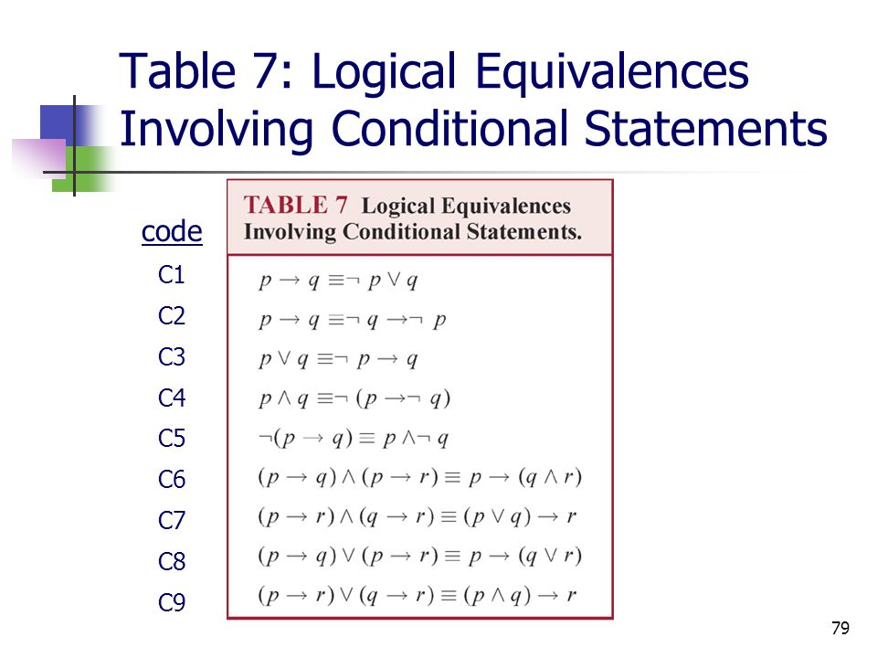 Table 7: Logical Equivalences Involving Conditional Statements