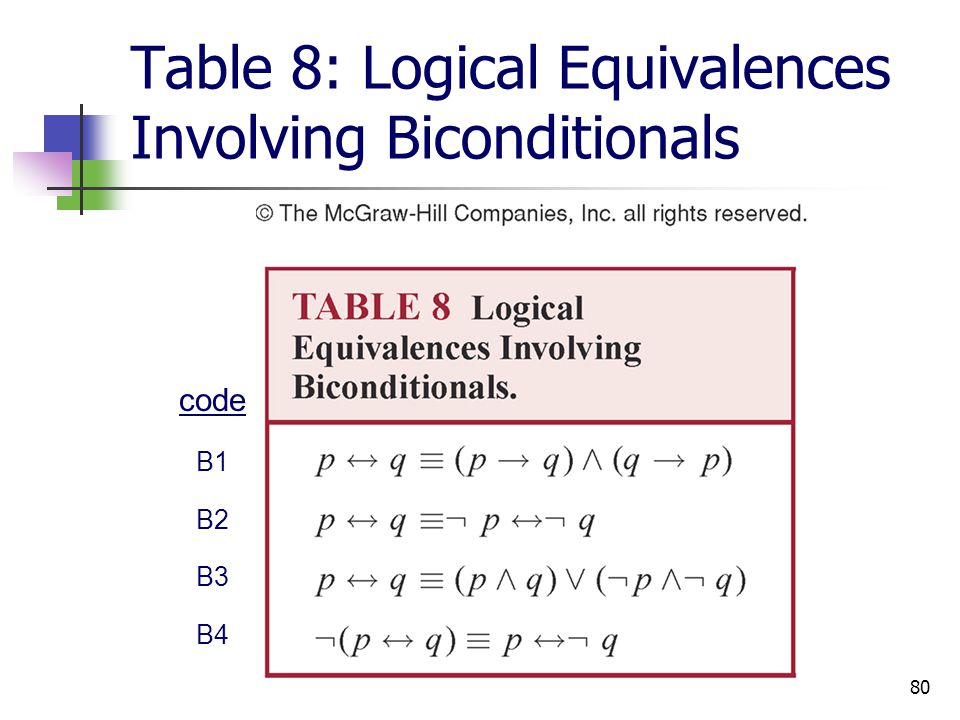 Table 8: Logical Equivalences Involving Biconditionals