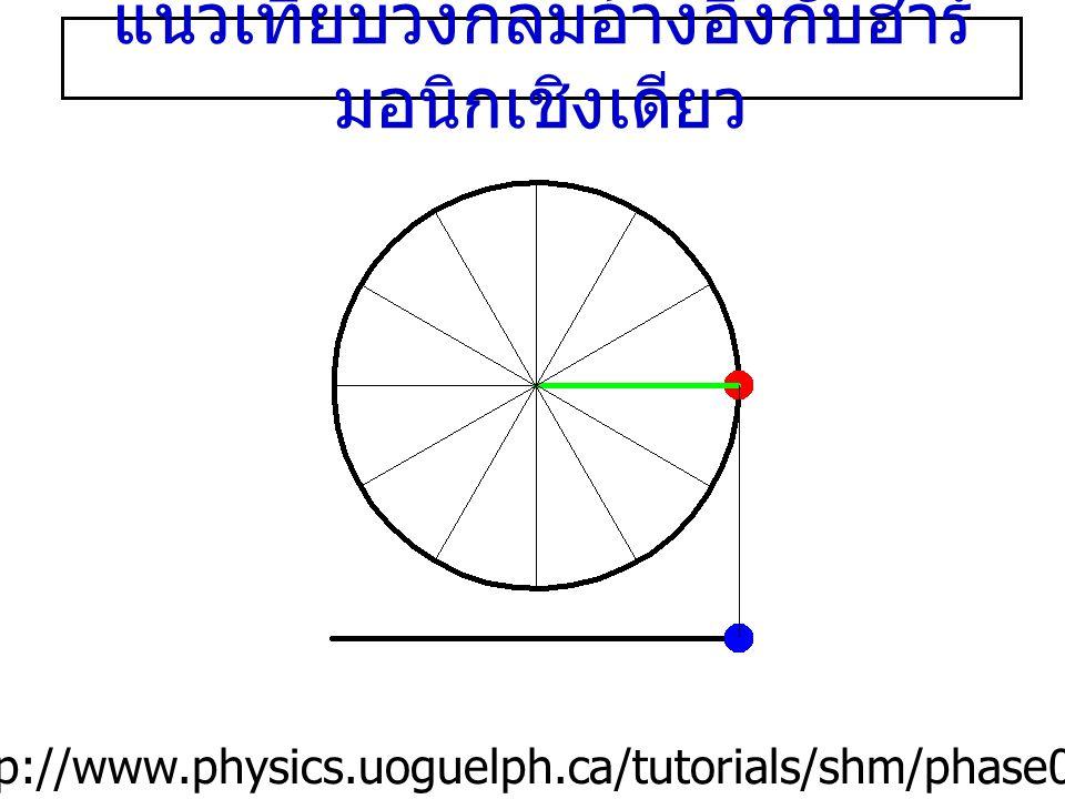 แนวเทียบวงกลมอ้างอิงกับฮาร์มอนิกเชิงเดียว