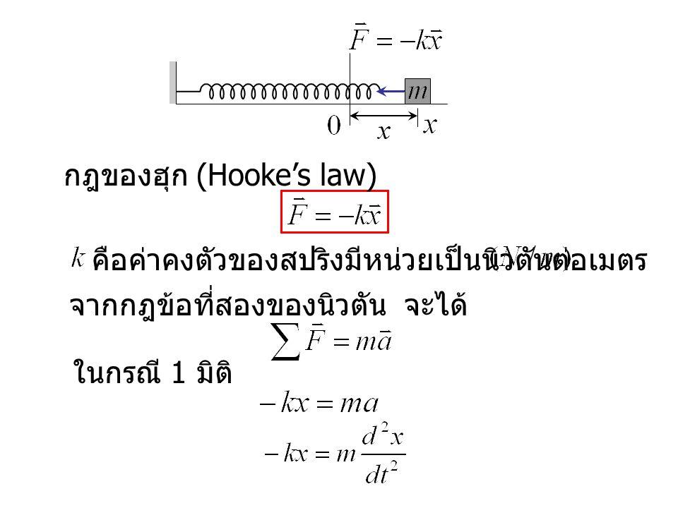 กฎของฮุก (Hooke's law)