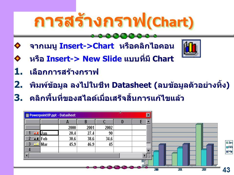 การสร้างกราฟ(Chart) จากเมนู Insert->Chart หรือคลิกไอคอน