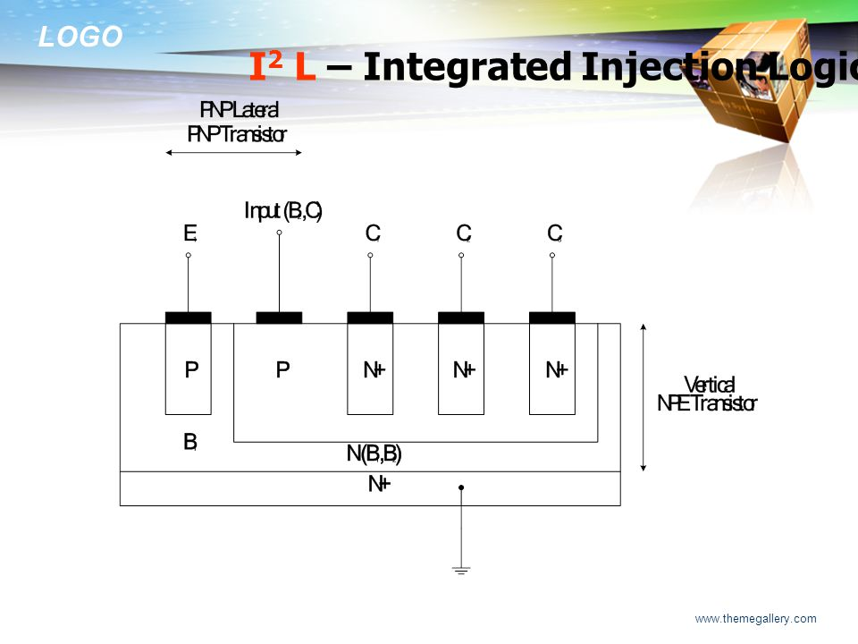 I2 L – Integrated Injection Logic