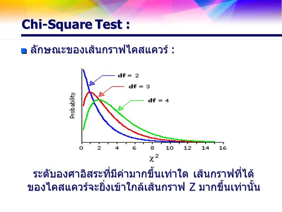 Chi-Square Test : ลักษณะของเส้นกราฟไคสแควร์ :