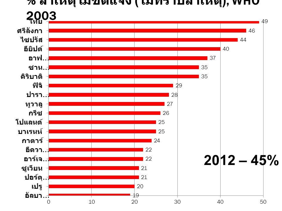 % สาเหตุไม่ชัดแจ้ง (ไม่ทราบสาเหตุ), WHO 2003