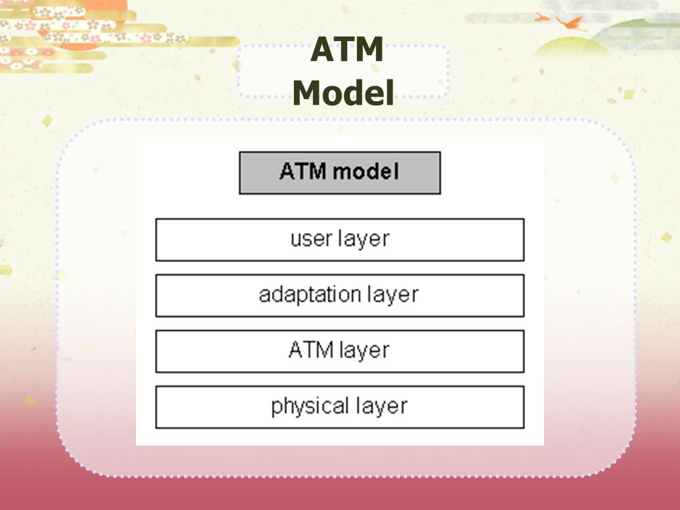 ATM Model
