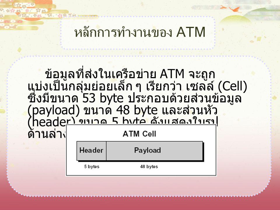 หลักการทำงานของ ATM
