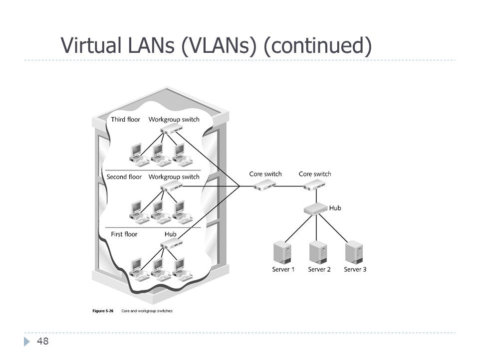 Virtual LANs (VLANs) (continued)