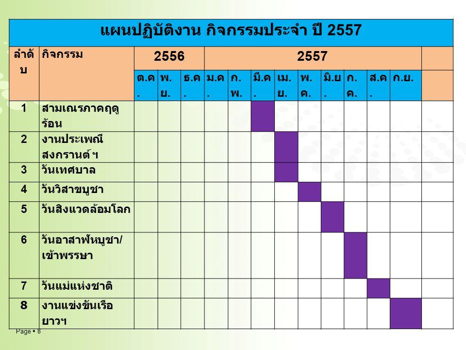 แผนปฏิบัติงาน กิจกรรมประจำ ปี 2557