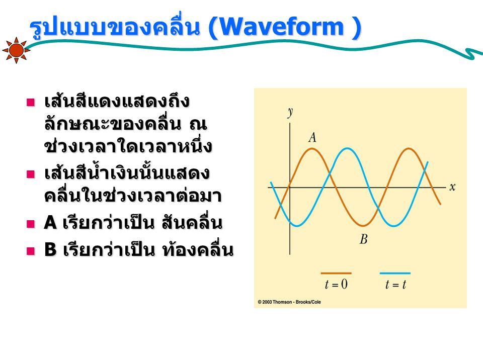 รูปแบบของคลื่น (Waveform )