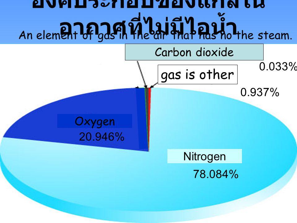 องค์ประกอบของแก๊สในอากาศที่ไม่มีไอน้ำ