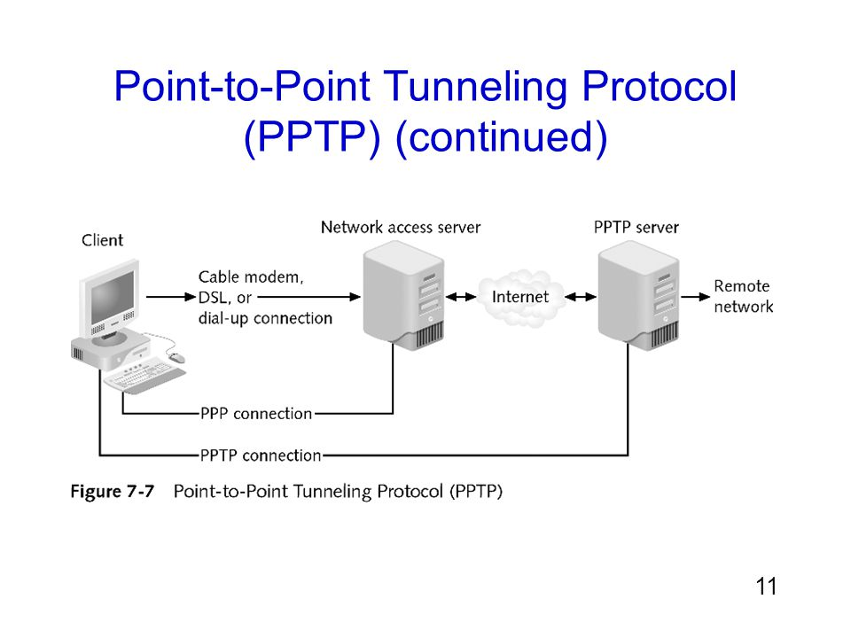 Point-to-Point Tunneling Protocol (PPTP) (continued)
