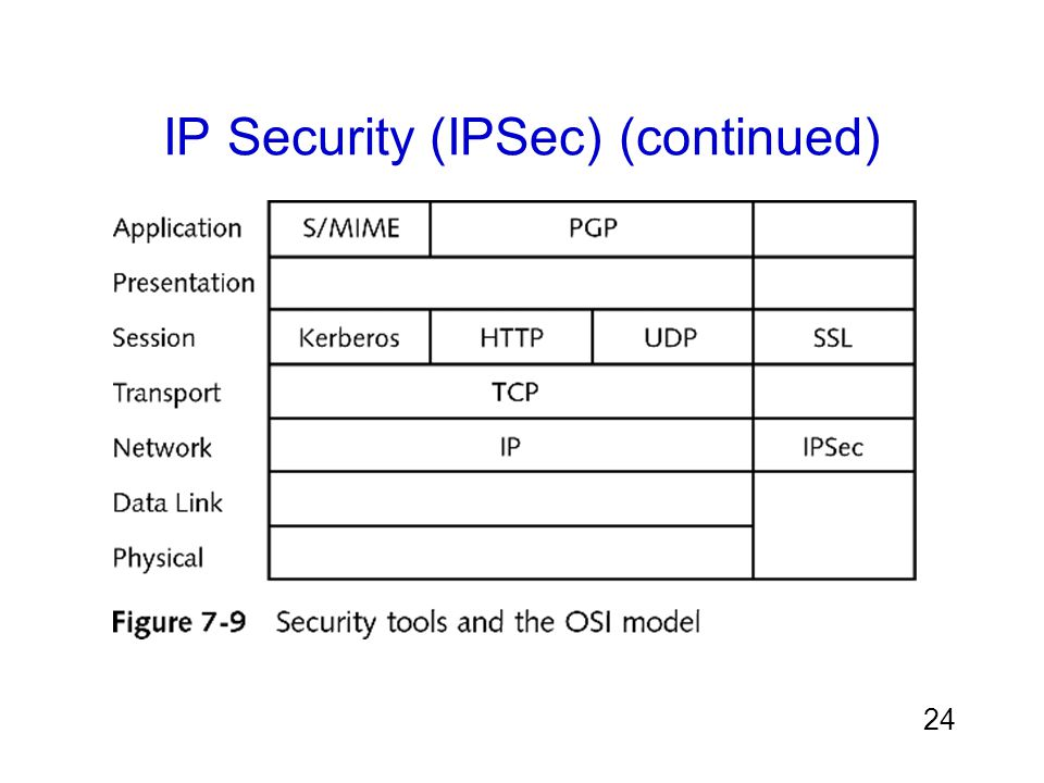 IP Security (IPSec) (continued)
