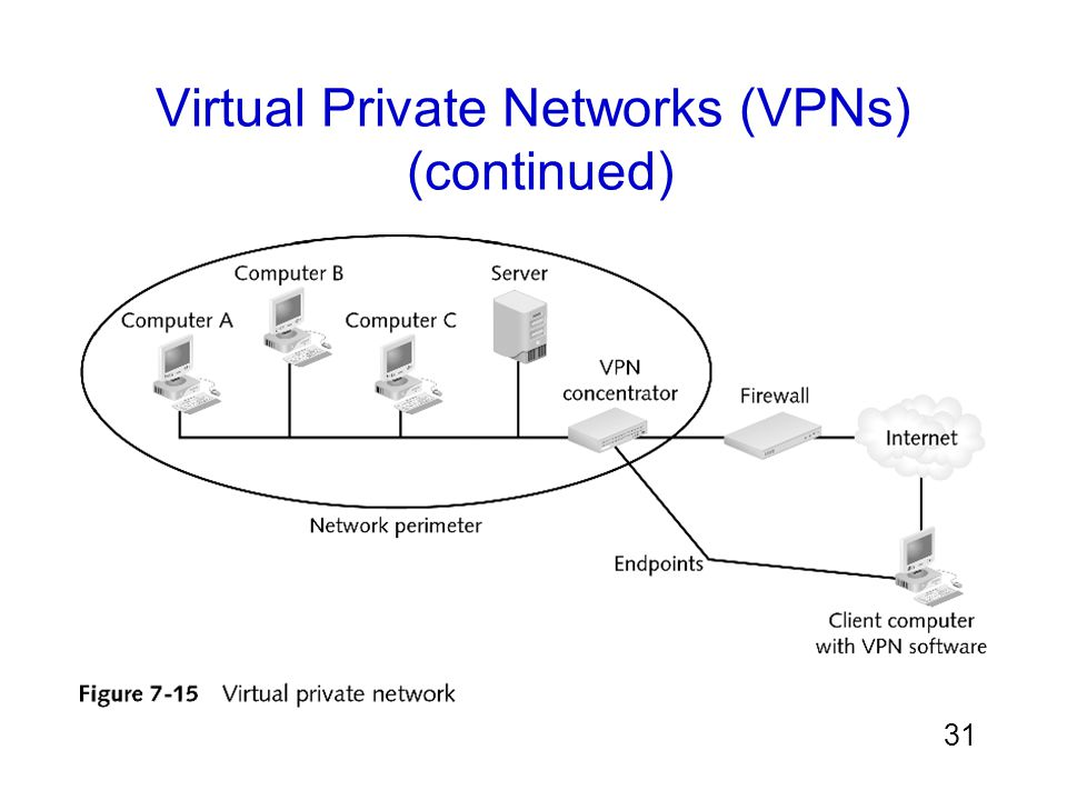 Virtual Private Networks (VPNs) (continued)