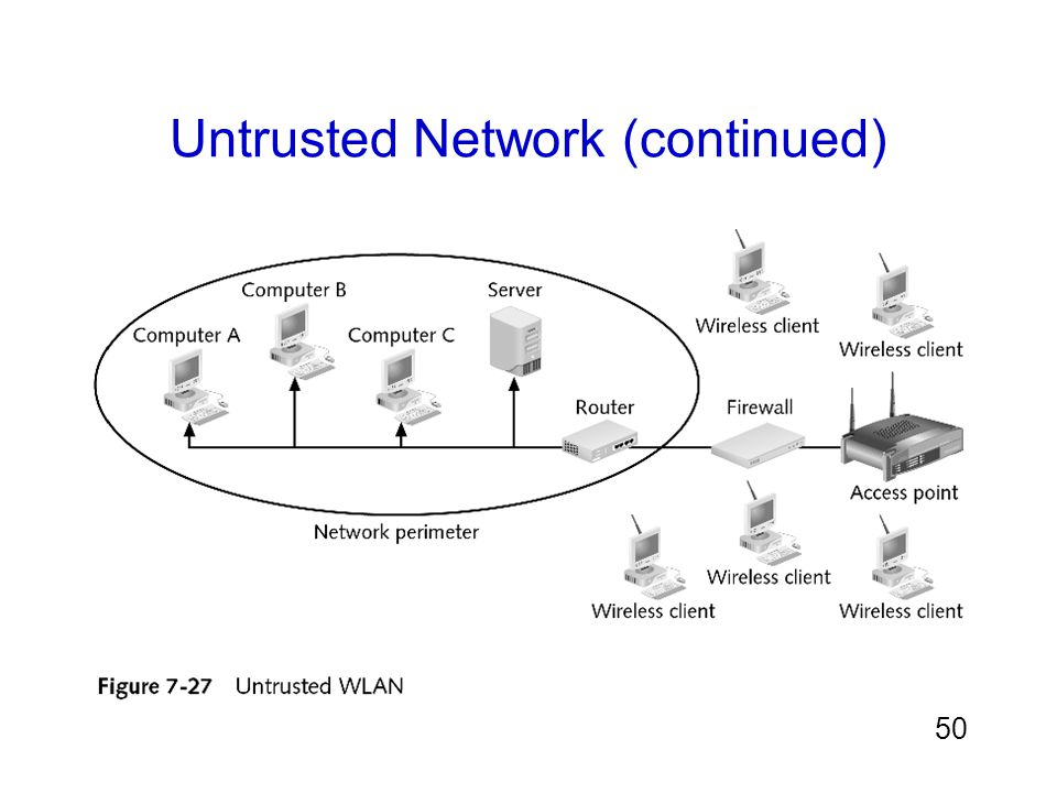 Untrusted Network (continued)