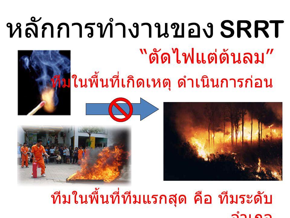 หลักการทำงานของ SRRT ตัดไฟแต่ต้นลม