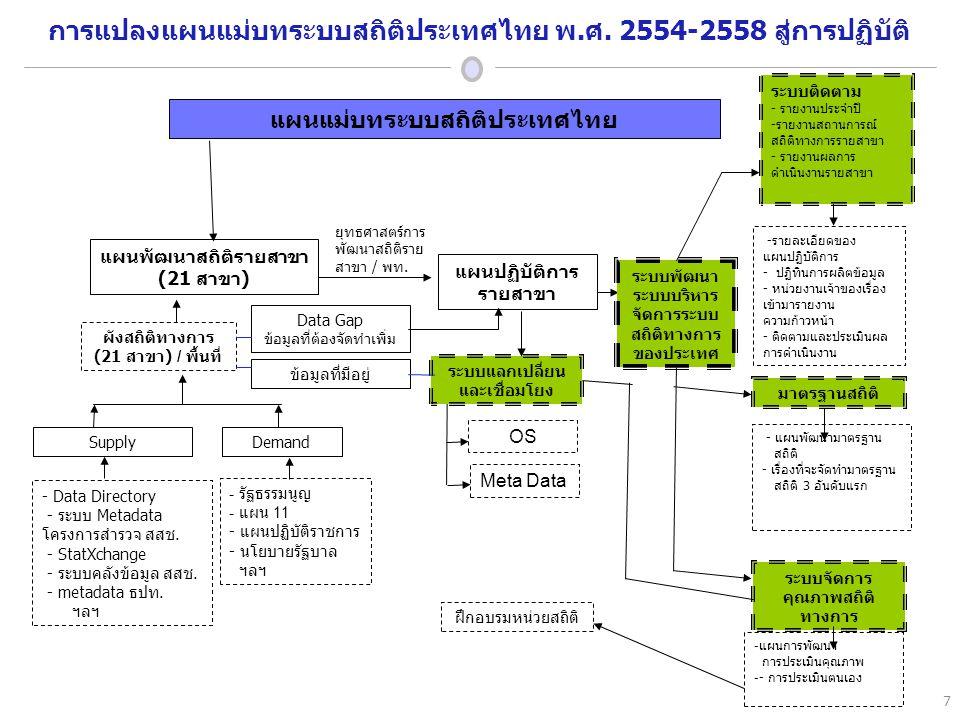 แผนแม่บทระบบสถิติประเทศไทย