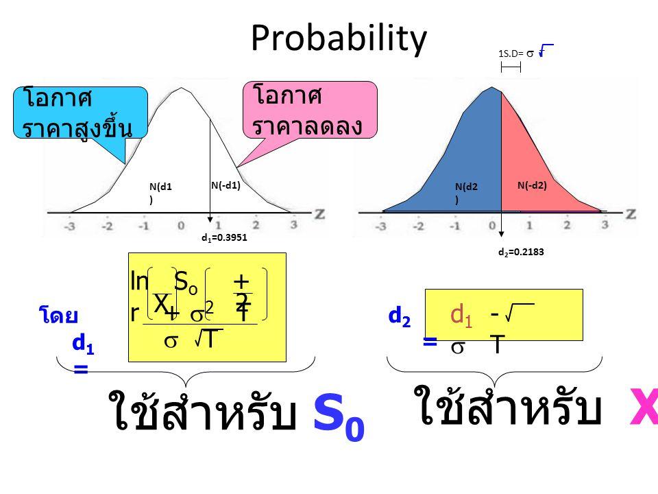 ใช้สำหรับ X ใช้สำหรับ S0 Probability โอกาศราคาลดลง โอกาศราคาสูงขึ้น