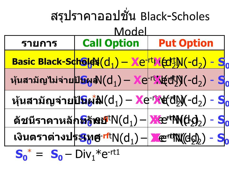 สรุปราคาออปชั่น Black-Scholes Model
