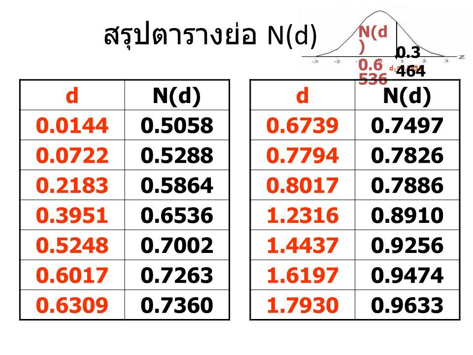 สรุปตารางย่อ N(d) d N(d) 0.0144 0.5058 0.0722 0.5288 0.2183 0.5864