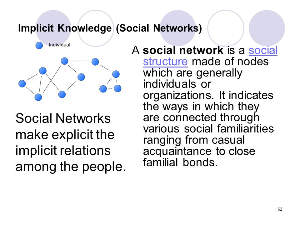 Implicit Knowledge (Social Networks)