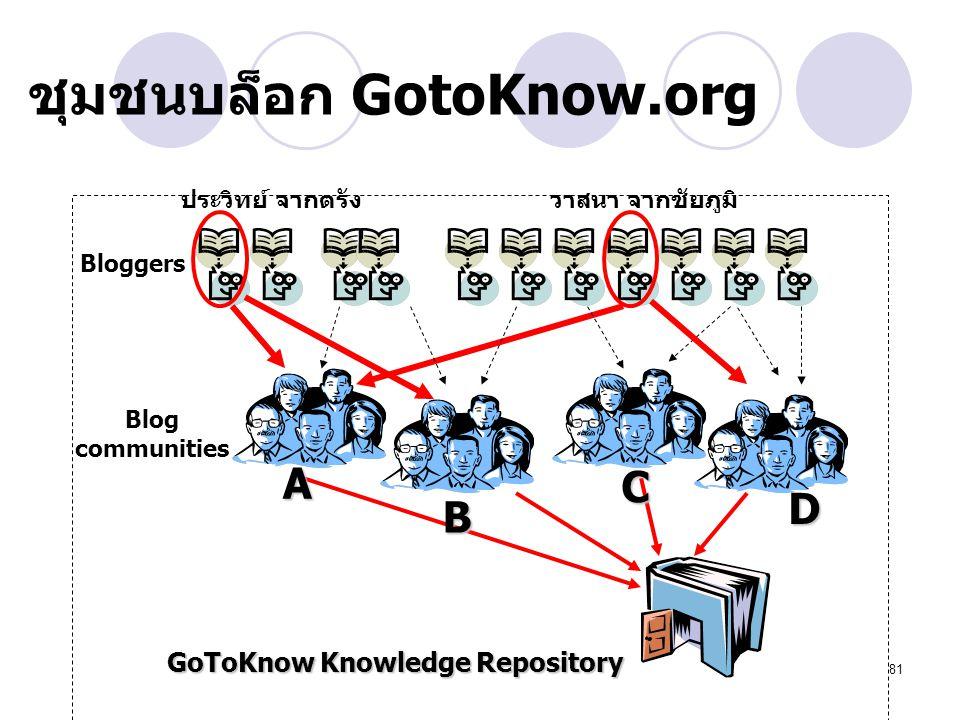ชุมชนบล็อก GotoKnow.org