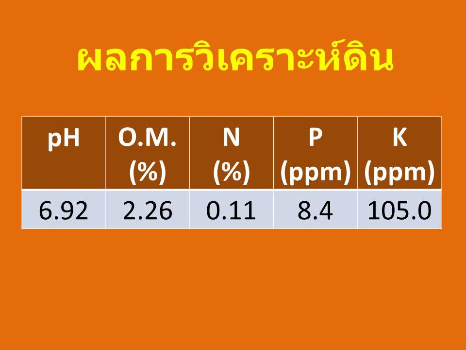 ผลการวิเคราะห์ดิน pH O.M. (%) N P (ppm) K 6.92 2.26 0.11 8.4 105.0