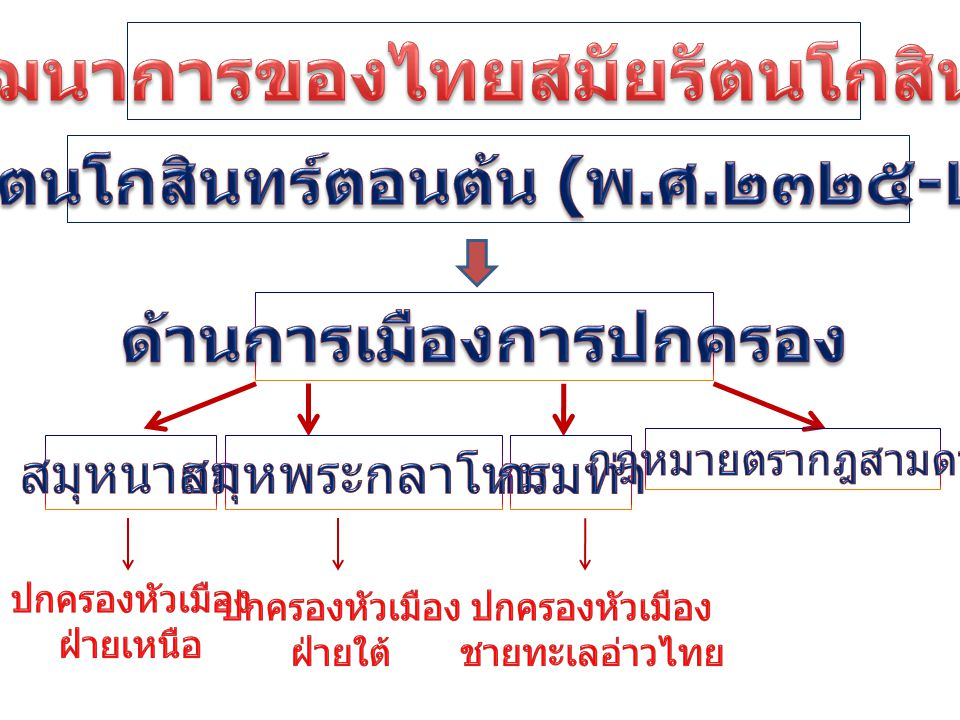 พัฒนาการของไทยสมัยรัตนโกสินทร์