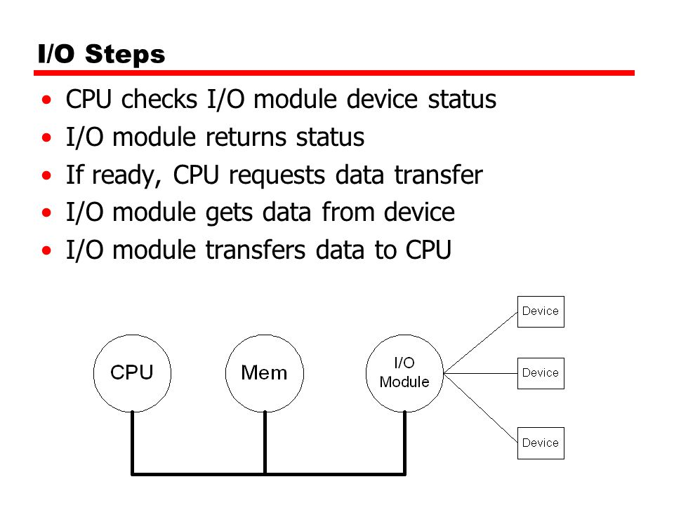 I/O Steps CPU checks I/O module device status. I/O module returns status. If ready, CPU requests data transfer.