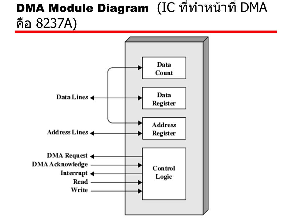 DMA Module Diagram (IC ที่ทำหน้าที่ DMA คือ 8237A)
