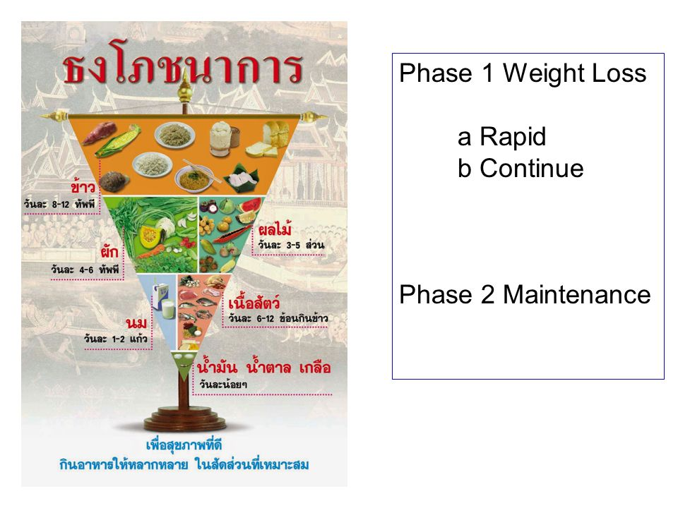 Phase 1 Weight Loss a Rapid b Continue Phase 2 Maintenance