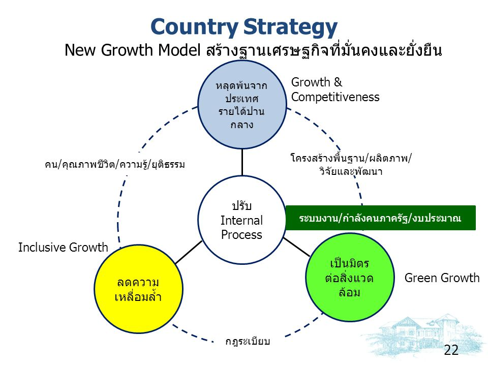 Country Strategy New Growth Model สร้างฐานเศรษฐกิจที่มั่นคงและยั่งยืน